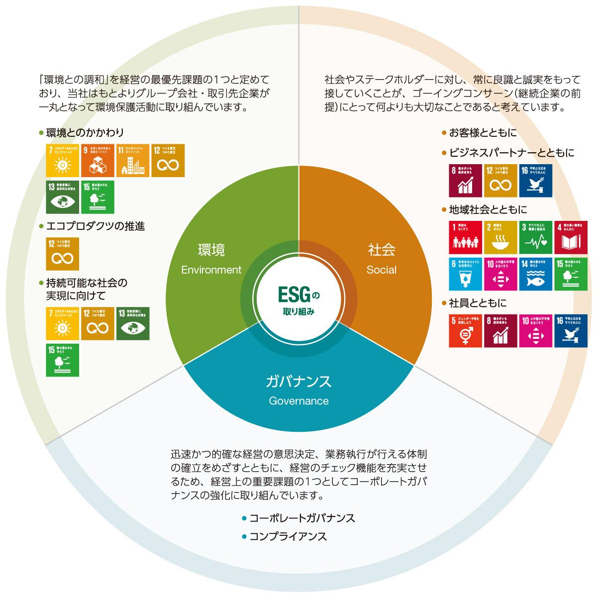 違い esg sdgs 【1枚でわかる】『ESG思考』夫馬 賢治